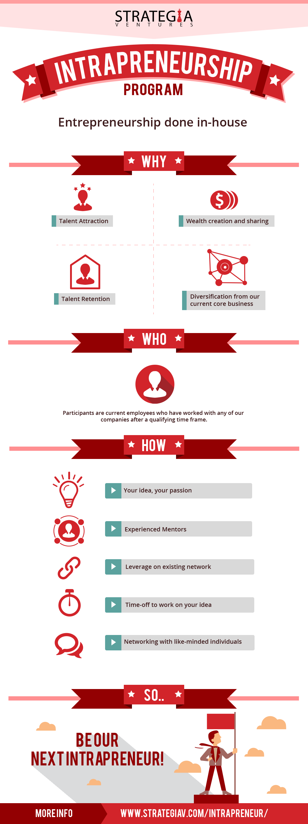 intrapreneurship-infographic-strategia-ventures